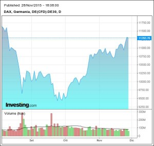 Grafico_DAX_Germania_da Investing