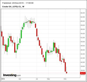 Grafico_Crude Oil_da Investing.com