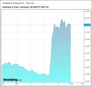 Grafico_Germany_2y_da Investing