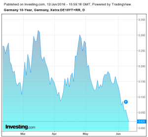 Grafico_Germany 10 Y_da Investing.com _12_06