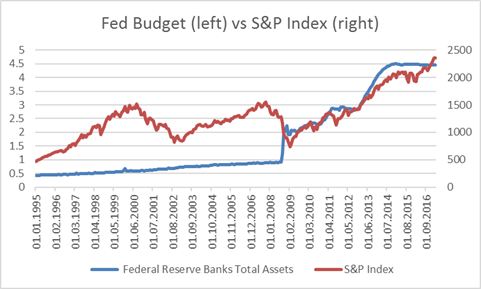 Fed Budget (left) Vs S&P Index (right). Fonte: Bloomberg