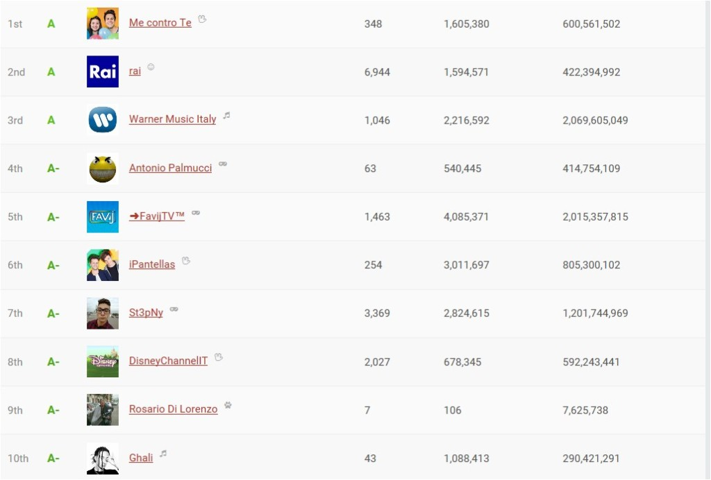 classifica top 10 you tuber socialblade.com
