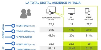uso internet in Italia Total DigitalAudience settembre 2017. Fonte Audiweb