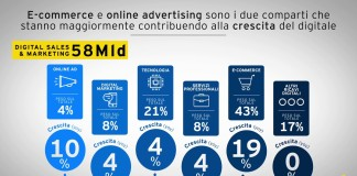 Industria digitale, ecommerce, pubblicità, advetising online