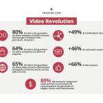 Intervista a Traipler: la rivoluzione del video marketing e dello storytelling.