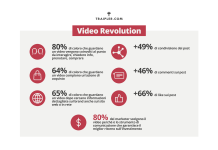 Numeri sul video marketing e sullo storytelling